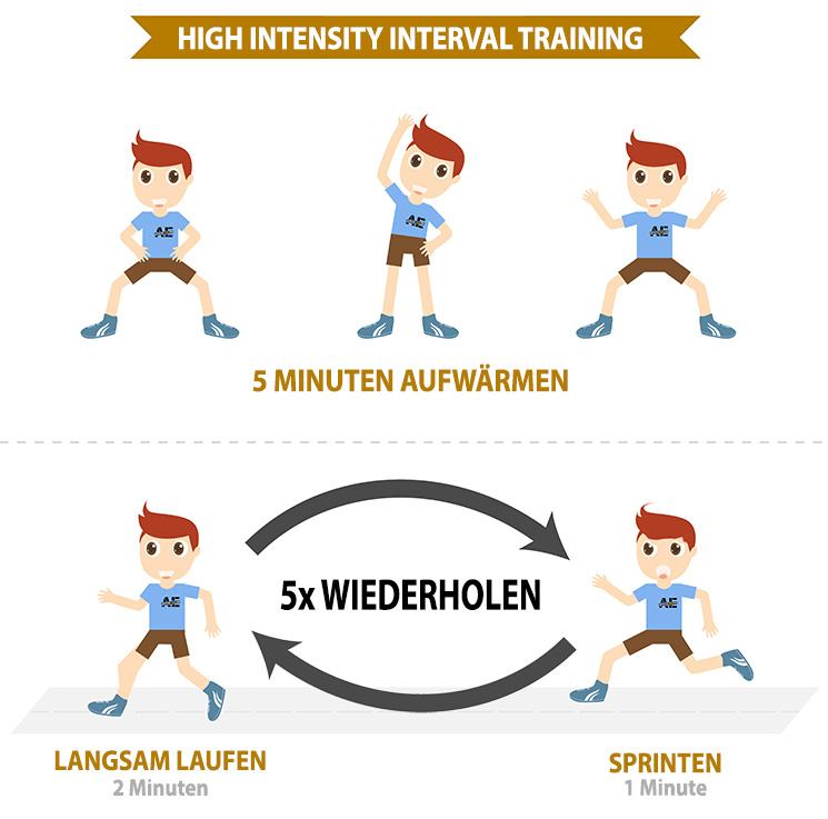 HIIT-Training Infografik