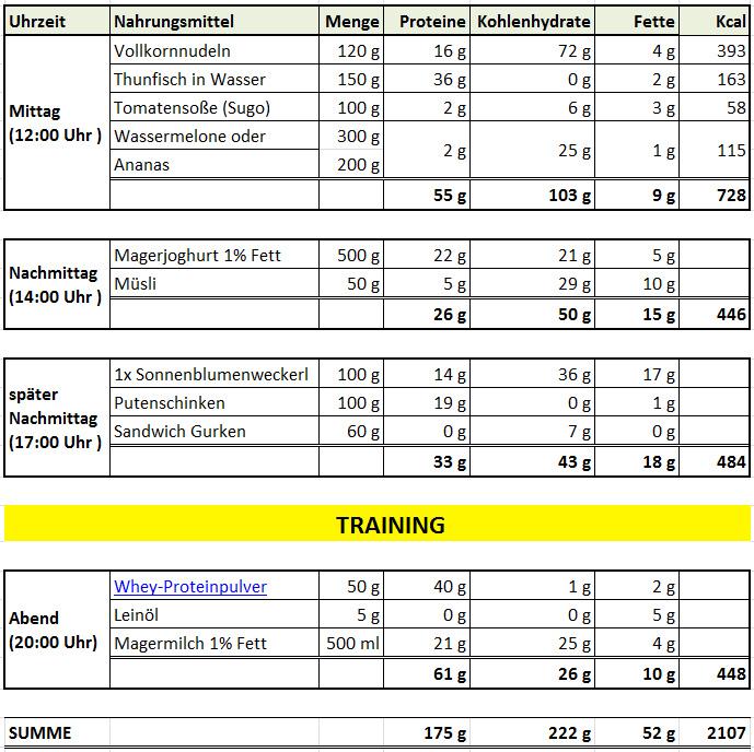 intervallfasten ernhrungsplan - Ernahrungsplan Muskelaufbau Beispiel